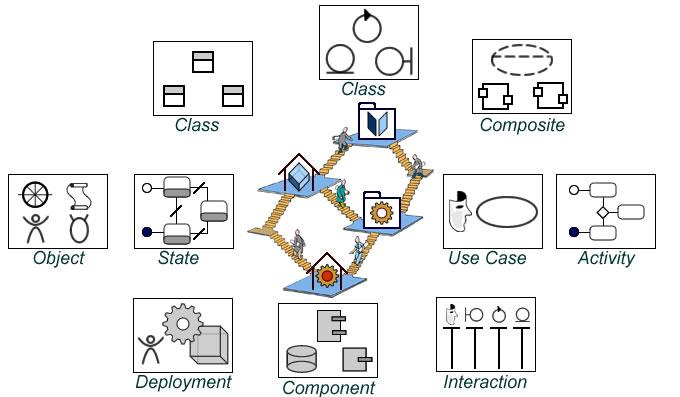 Workshops and UML diagrams