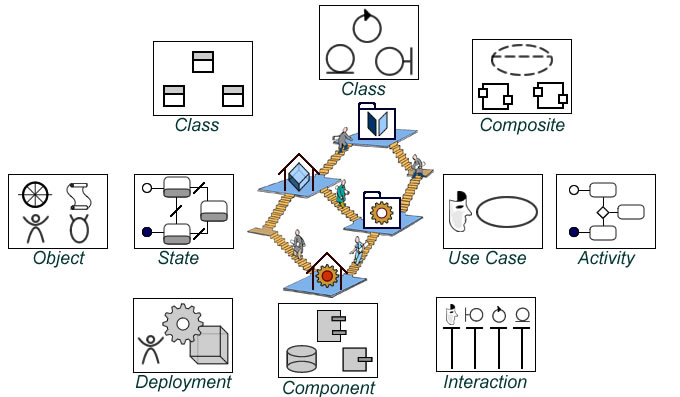 Workshops and UML diagrams