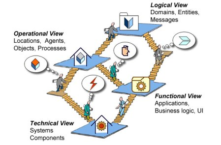 Products and Development Flows