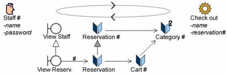 Inheritance from existing functionalities (Staff view) and specialization of reservation.