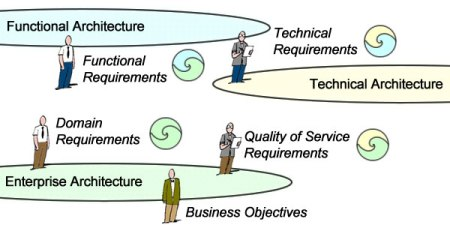 Functional requirements describe the part played by supporting systems
