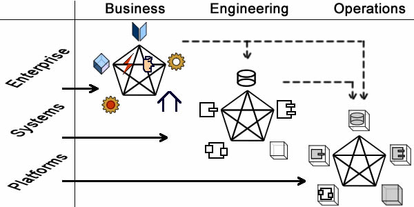 Architecture Capabilities for Processes, with deontic (basic) and alethic (dashed) dependencies.