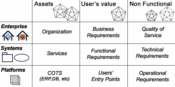 Separation of Concerns and Requirements Taxonomy