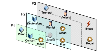 "Field 1 is too small, field 3 is too large. ""Dimensions"" has no identity of its own, ""Broom"" is pointless."