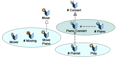 Climbing down: specialization of features (Move Piano) and surrogates (Solo Concert)