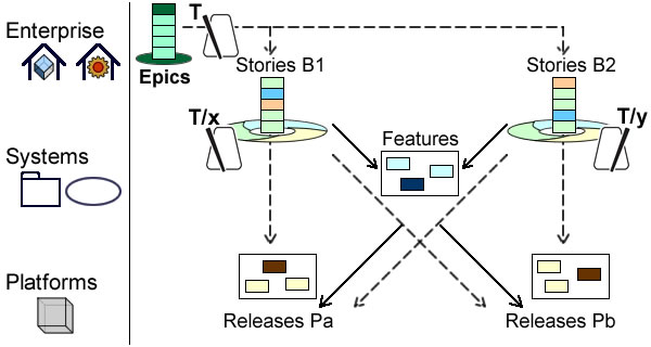 Time boxes can be combined with blackboards to synchronize tempos between enterprise level (T) and interrelated projects (T/x and T/y).
