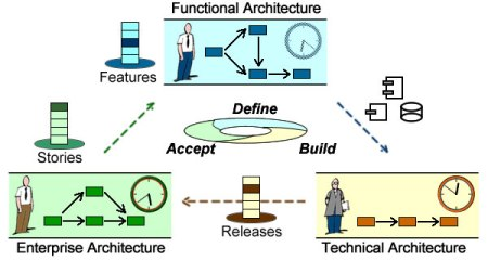 Development processes must consolidate organizational, functional, and technical dependencies.