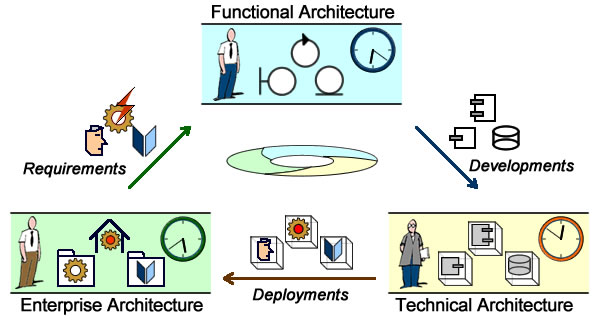 Development Project, from Requirements to Deployments