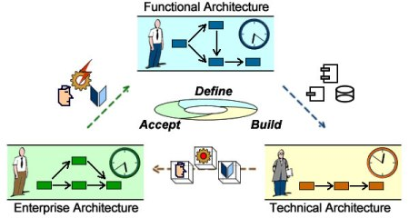 Iterating across architecture layers