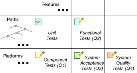 Development Tests are to be consolidated into Product and System Acceptance Tests