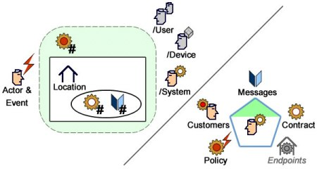 Mapping Processes to Services (through Use Cases)