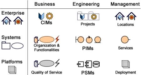 Model Driven Modernization
