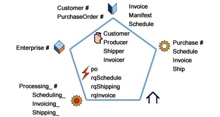 A simple purchase order process analyzed in terms of service customers, messages and entities (#), contracts, and policy (aka choreography)