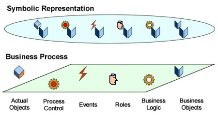 Business processes & symbolic representations