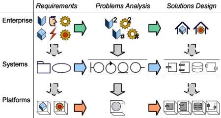 Enterprise Architectures & Processes