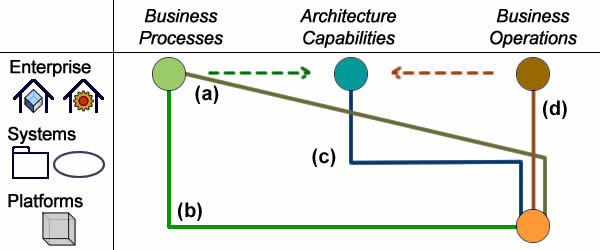 Processes should be devised according enterprise concerns and engineering contexts