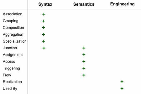Connectors dimensions