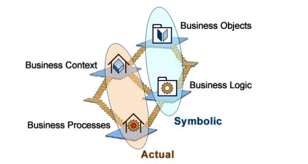 Models are maps of actual business and systems actual territories