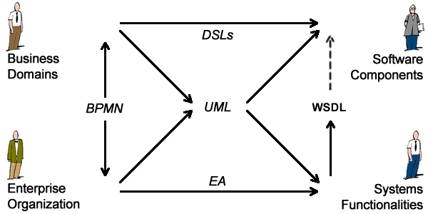 Targets and Modeling Languages