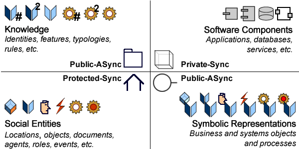 Models contents with regard to visibility and synchronization with scope