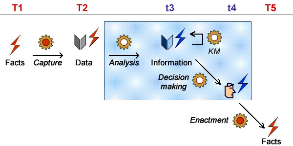 Time scale of decision making (real time events are in red, symbolic ones in blue)