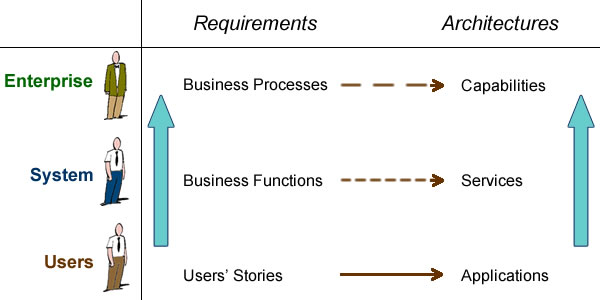 How requirements are realized by design at each architecture level