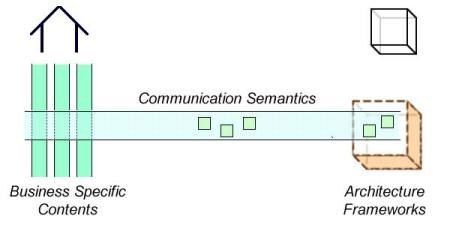 Communication semantics should be independent of business specific contents and systems architectures.