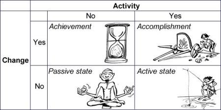 Dynamics of communication context