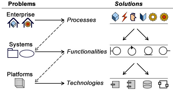 Problems and solutions must be set along architecture layers