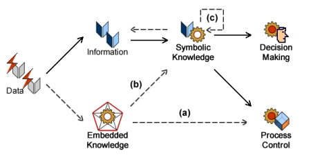 Unsupervised (a), embedded (b), and distributed (c) decision making.