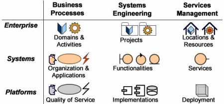 Enterprise concerns and architecture layers.