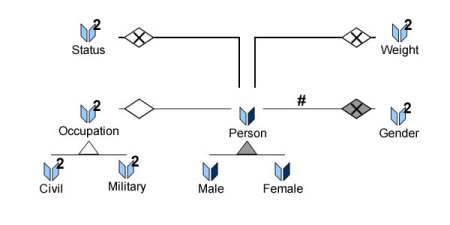 Partitions_person