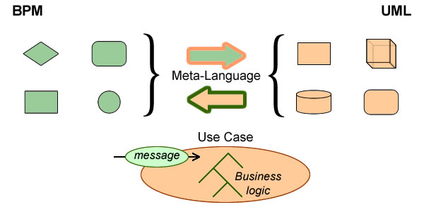 From BPM to UML: Meta-model vs Use cases.