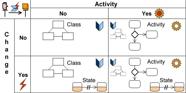 From use cases action semantics to UML diagrams