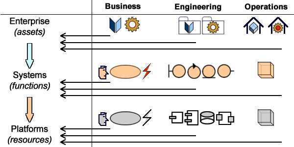 Enterprise Operating System: Layers & Services
