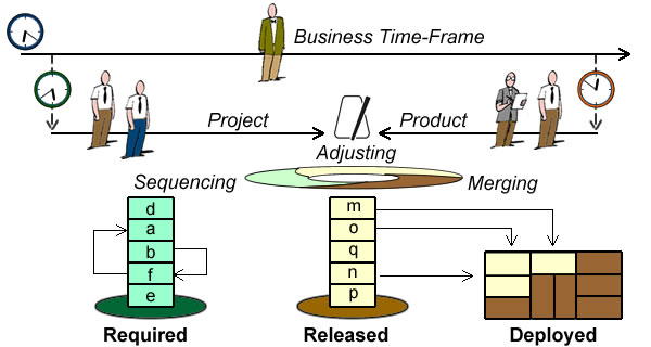 Project work units are sequenced (backlog), Product increments are merged, and both are dynamically adjusted around their nexus.