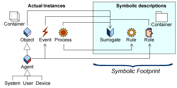 Automation systems modeling begins with the symbolic representation of actual instances