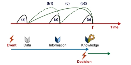 Information is obtained by anchoring data to time-frames and contexts, knowledge is acquired by putting information to use.
