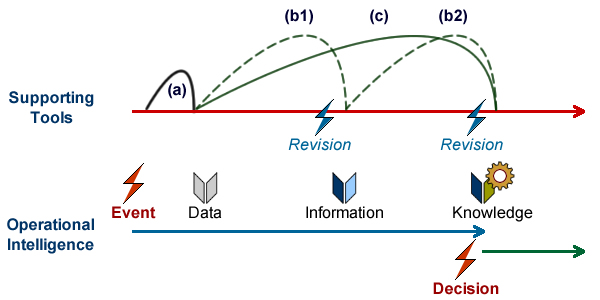 Whereas business events (red) represent change in the state of affairs, IT events (blue) only represent changes in associated information.