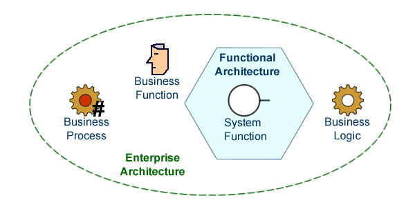 Business processes describe sets of execution instances (#). Functions describe what can be expected from enterprise or functional architectures. Business logic describe how the flows are to be processed.
