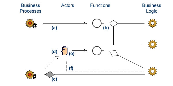 Semantics of connectors: functional flows (a,d,e), aggregates (b) and composition (c), and documentation (f).