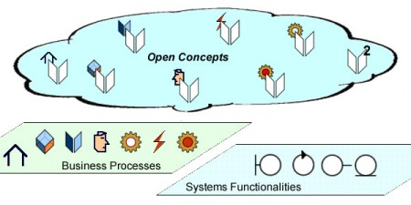 Open concepts provide a modeling glue between business processes and supporting systems functionalities