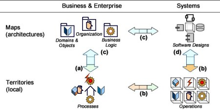 Business analyst (a) and enterprise architects (b) figure maps from territories, software engineers (b) and system architects (d) create territories from maps.