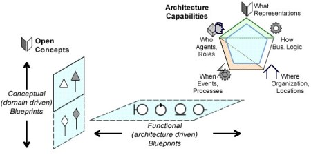 Open concepts as a modeling glue between domain driven and architecture driven blueprints