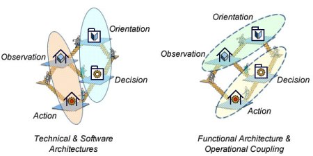 Business Agility: systems architectures and business operations