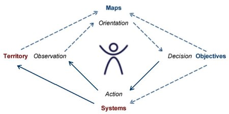 OODA loop and its actual (red) and symbolic (blue) contexts.