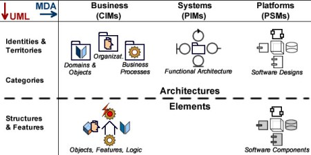 MDA is only concerned with architectures, UML describe the structure of architecture components.