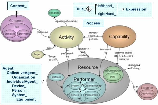 CakeDM2-diagram